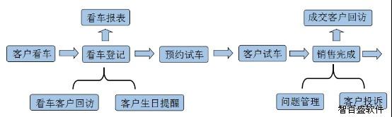客户信息管理系统功能结构图