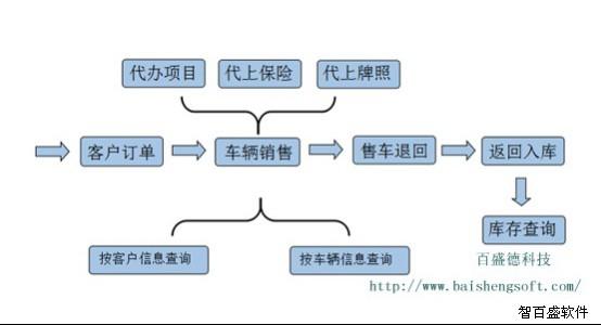 智百盛汽车销售管理系统7