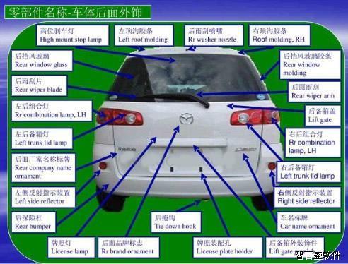 汽车零部件结构图解