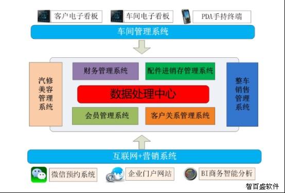 智百盛汽车4s店管理软件单店版